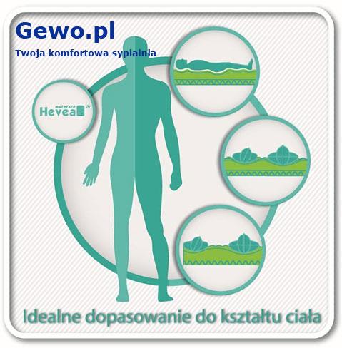 Materac do spania Hevea Fitness Lateks lateksowy rehabilitacyjny antyalergiczny wysokoelastyczny + Mega Gratisy