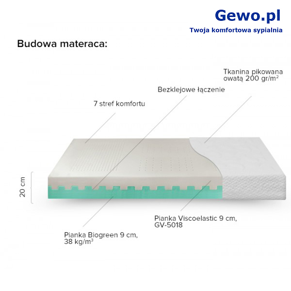 Materac JMB Biogreen VE 18 160x180 cm Piankowy Termoelastyczny Antyalergiczny Ortopedyczny 10 lat gwarancji + Mega Gratisy