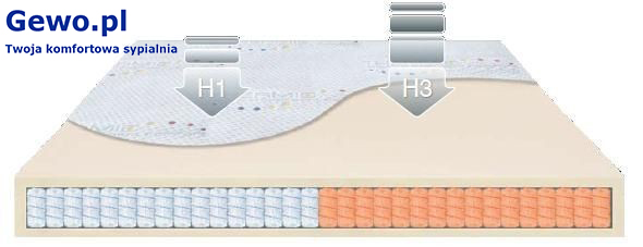 Materac JMB Mindfoam Mixt H1/H3 190x220 cm Piankowy Antyalergiczny Ortopedyczny 10 lat gwarancji + Mega Gratisy