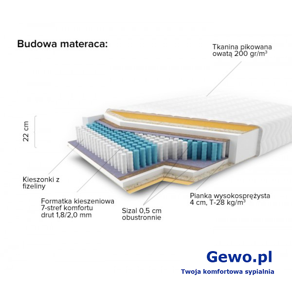Materac JMB Multi 500 Classic H3 Kieszeniowy Piankowy Rehabilitacyjny 2 lata gwarancji + Mega Gratisy
